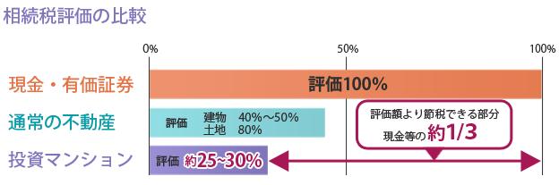 相続税評価の比較