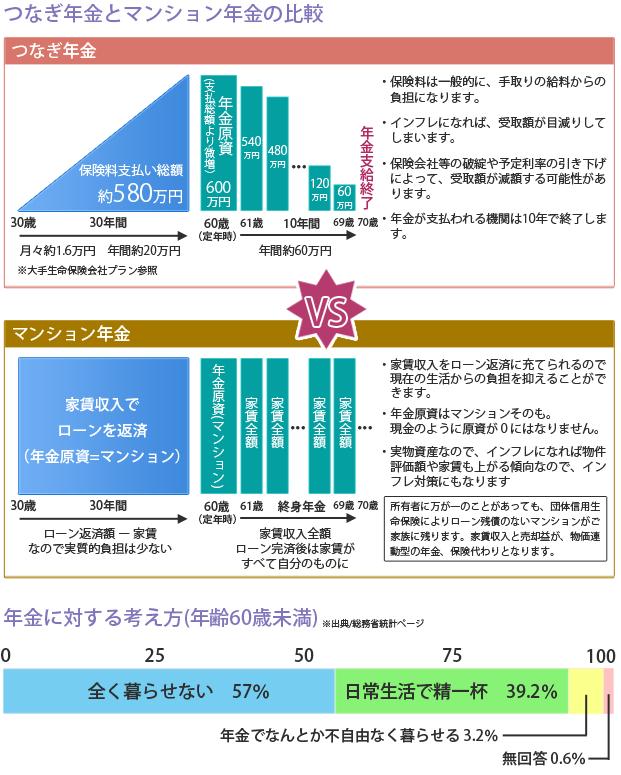 つなぎ年金とマンション年金の比較